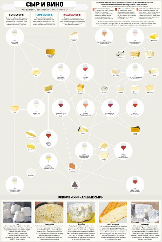 Инфографика сочетания сыра с вином